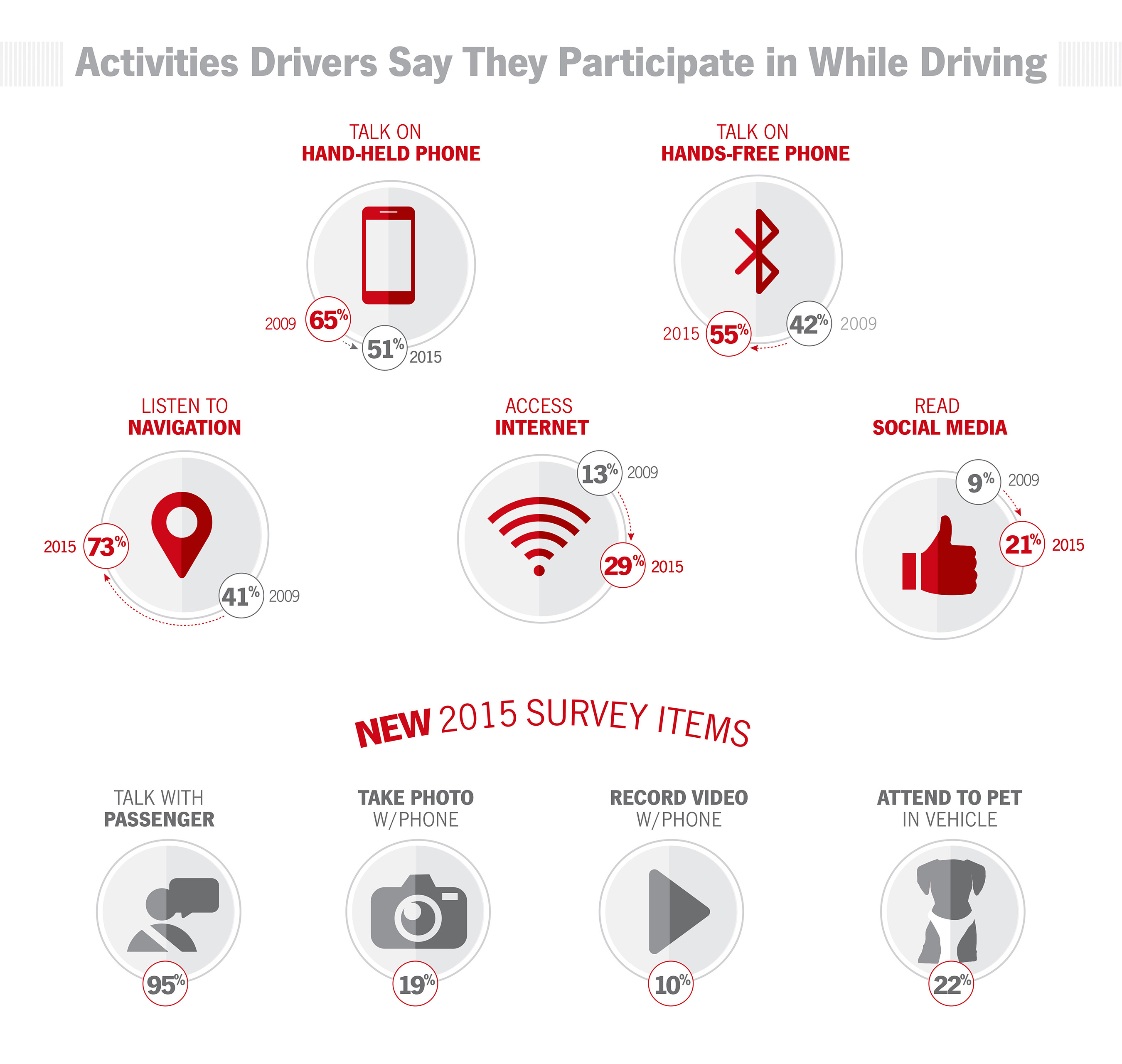 Activities Drivers Say They Participate in While Driving