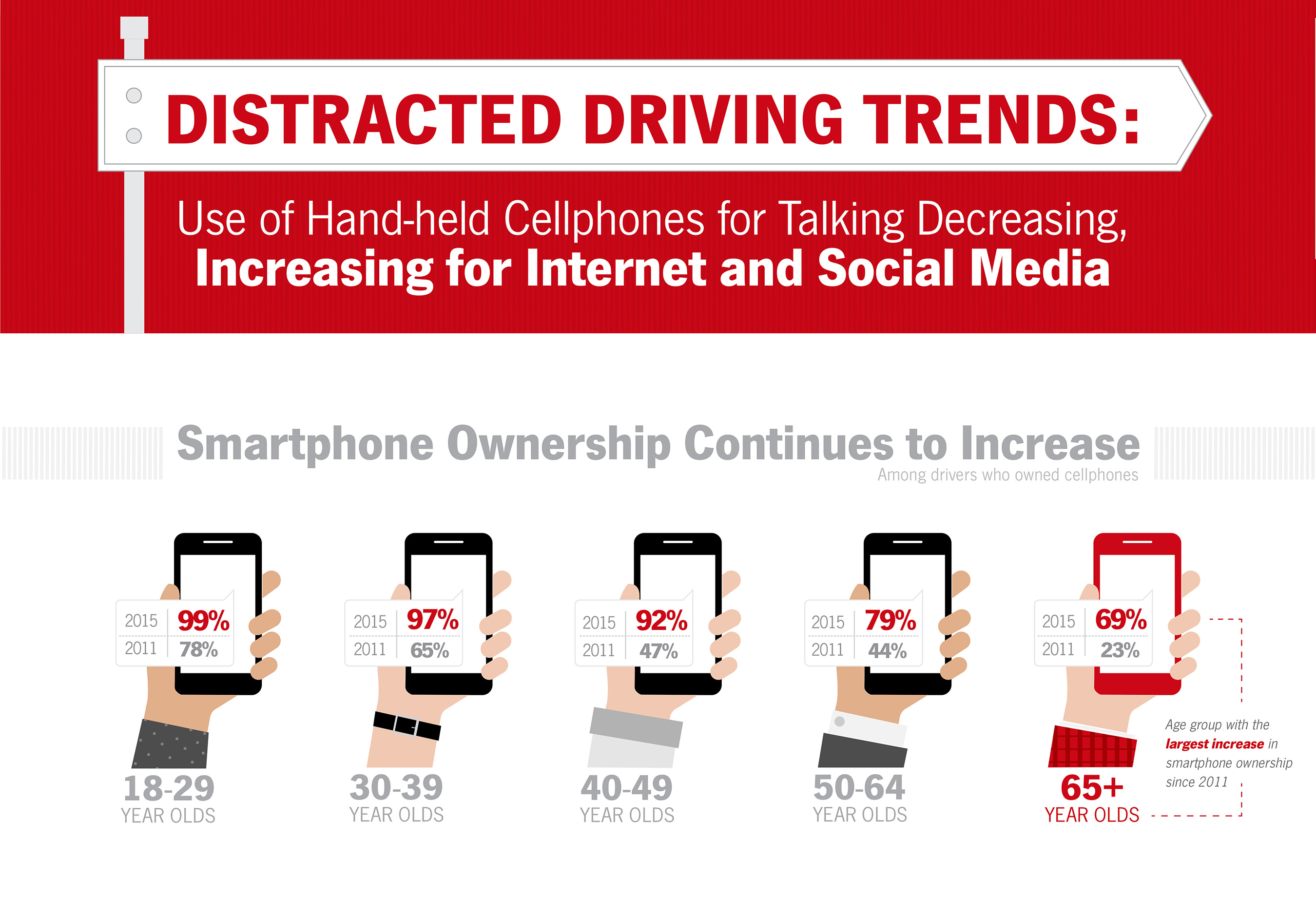 Distracted Driving Trends: Smartphone Ownership Continues to Increase