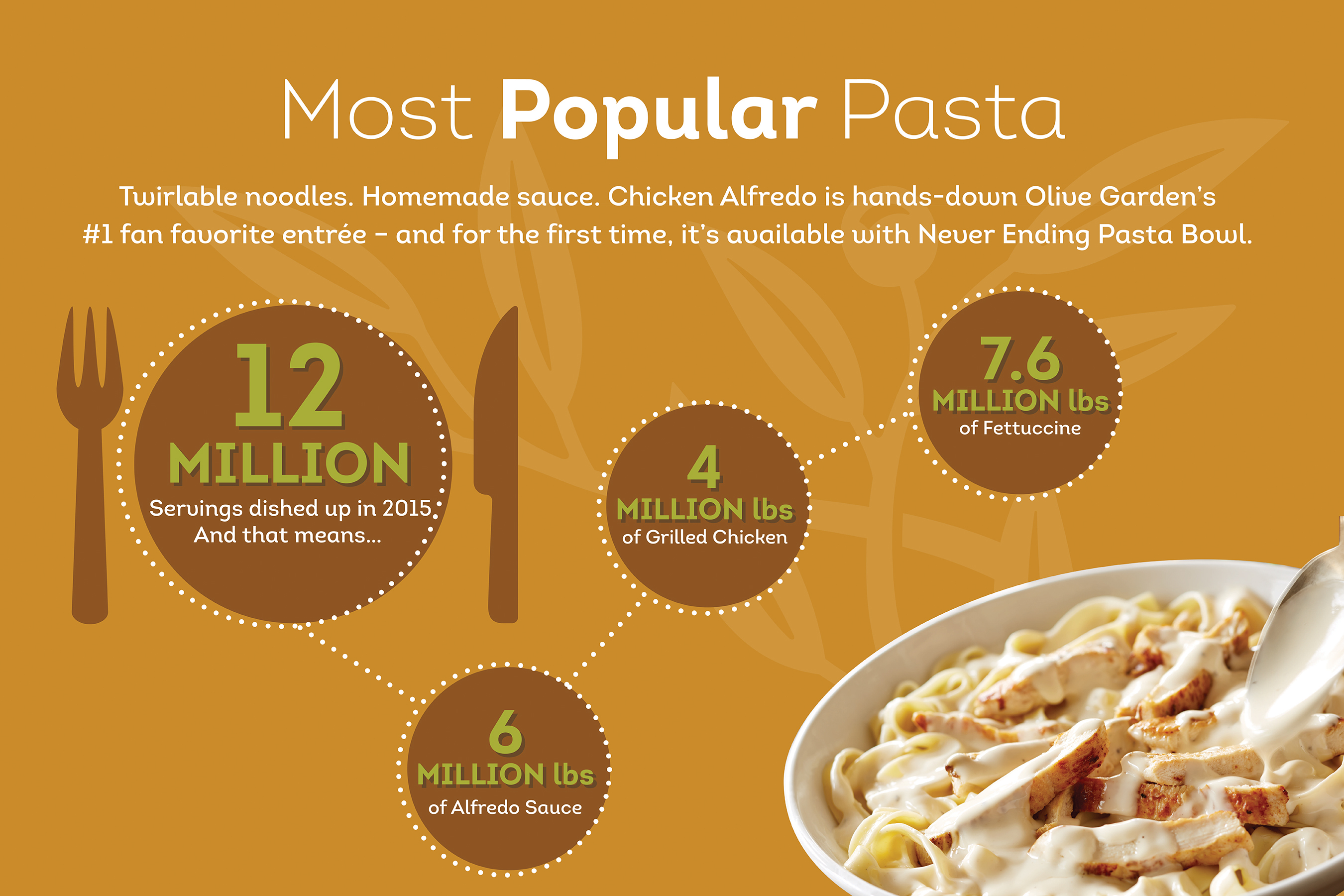 Olive Garden 39 S Never Ending Pasta Bowl Returns With Addition Of Best Selling Entr E Chicken Alfredo