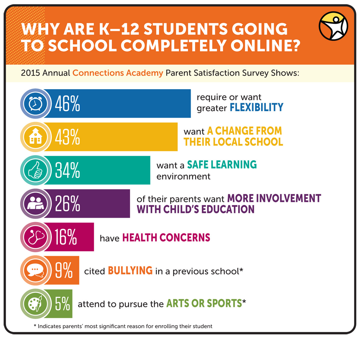school parent surveys annual survey results reveal why k 12 students attend 9773