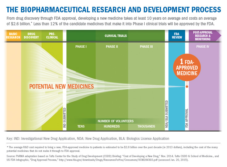 The Biopharmaceutical Research and Development Process