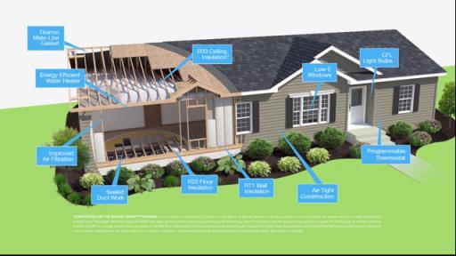 Check out some energy-saving features from Clayton Homes