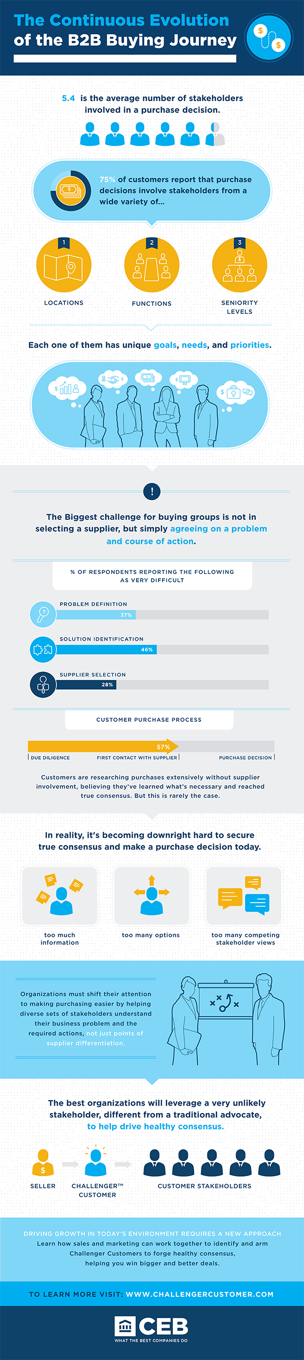 The Continuous Evolution of the B2B Buying Journey