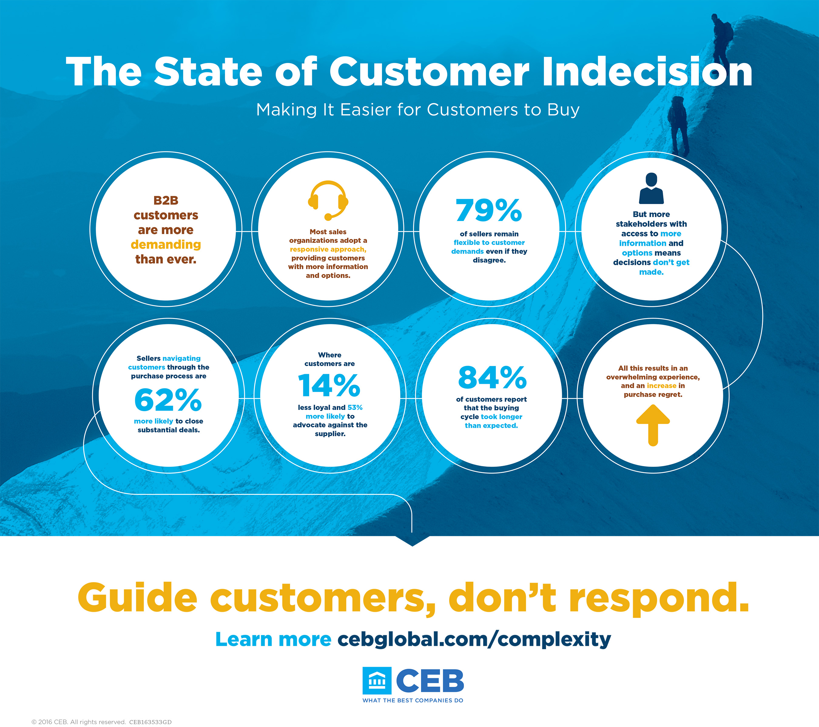 The State of Customer Indecision - Making It Easier for Customers to Buy