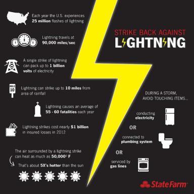 State Farm infographic: Strike Back against Lightning