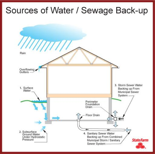 Sources of Water and Sewer Backup