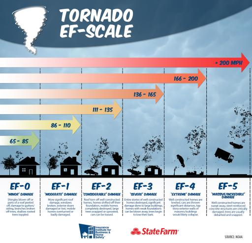 Tornado EF Scale – IBHS and State Farm