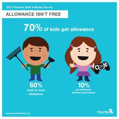 Allowance isn't Free