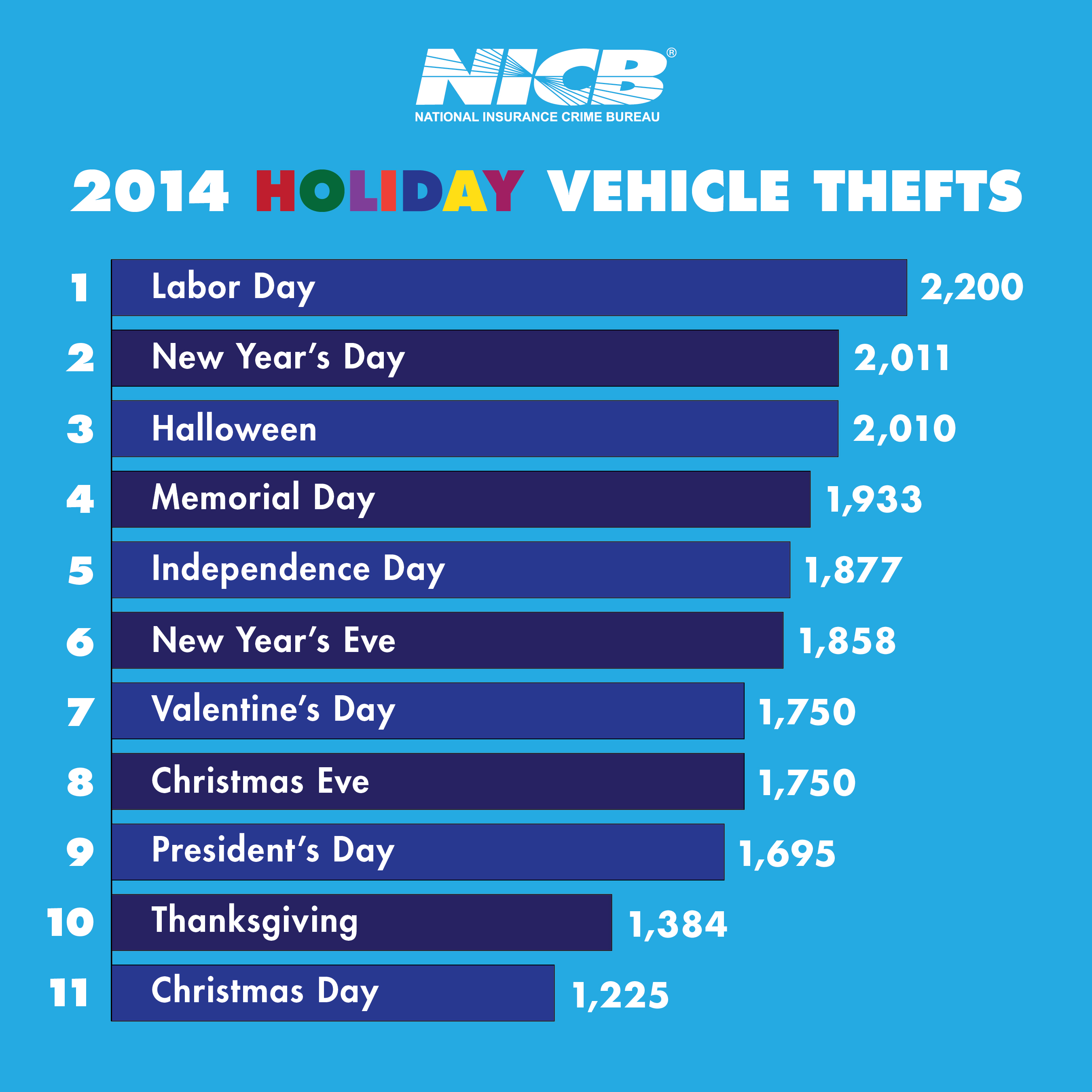 Even on holidays, car thieves are working. On Christmas Day last year, a vehicle was stolen every 71 seconds