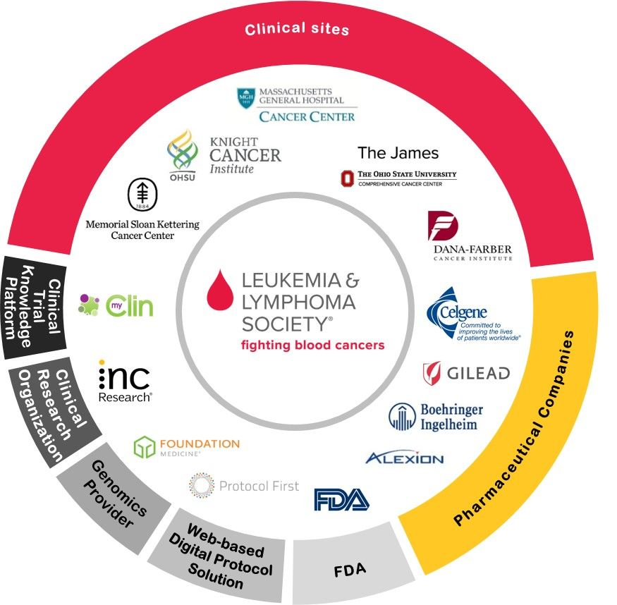 The Leukemia & Lymphoma Society Launches Groundbreaking Precision Medicine Approach to Treat Acute Myeloid Leukemia, One of the Deadliest Blood Cancers