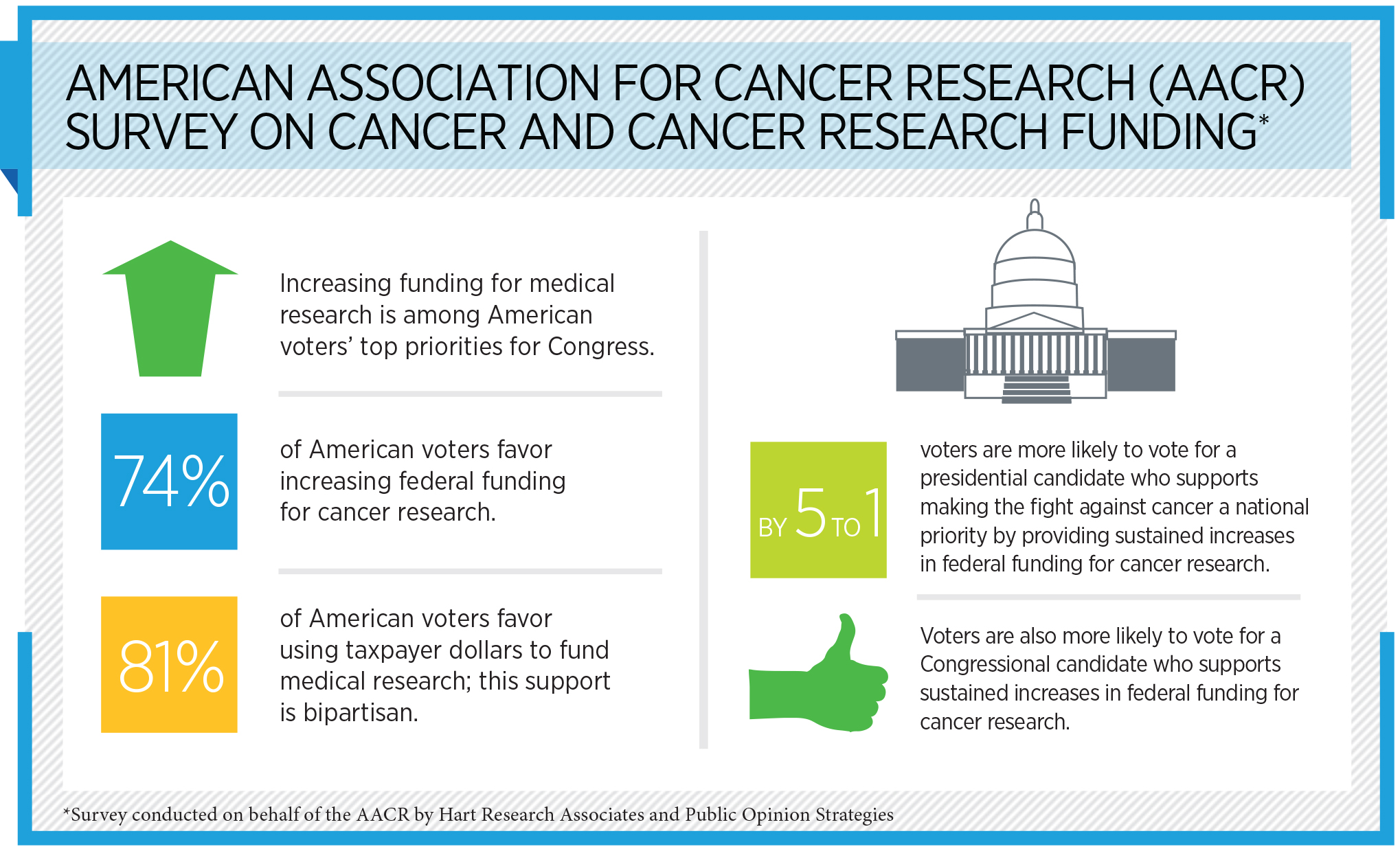 AACR Survey on Cancer and Cancer Research Funding