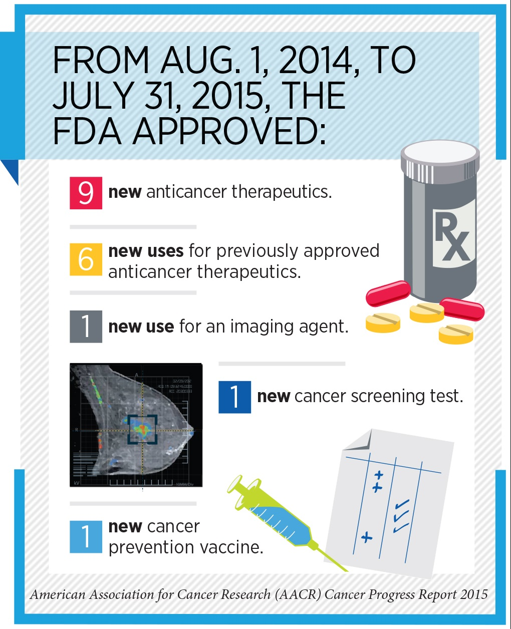 FDA Approvals Between Aug. 1, 2014, and July 31, 2015