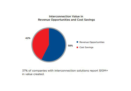 The Value of Interconnection