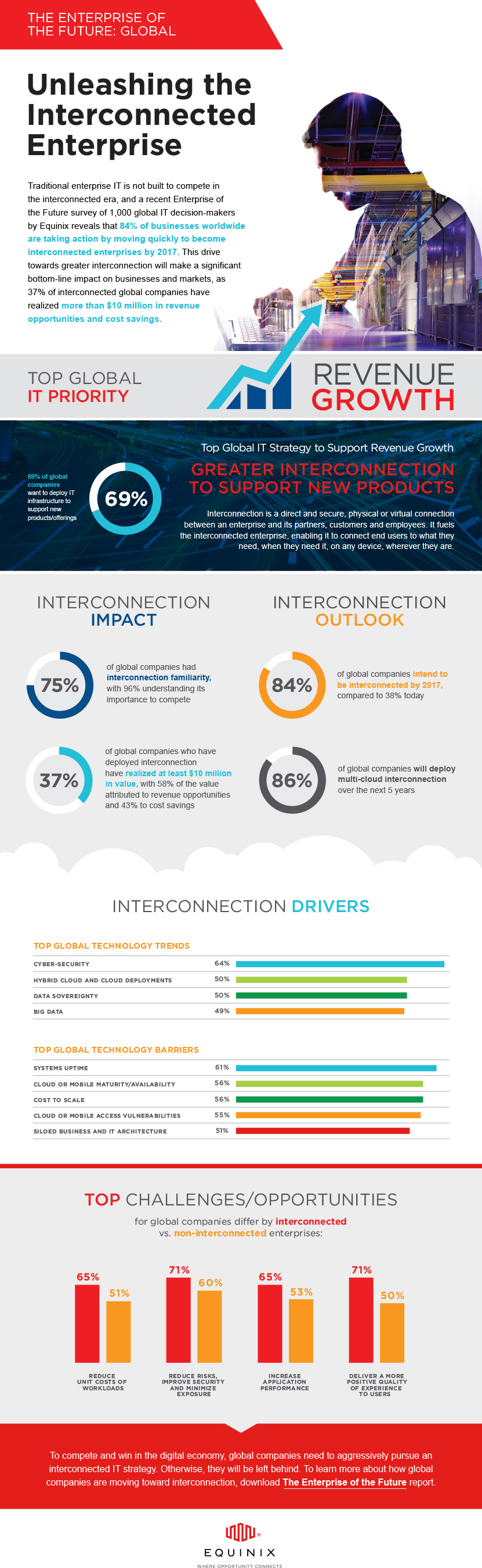 Enterprise of the Future Infographic