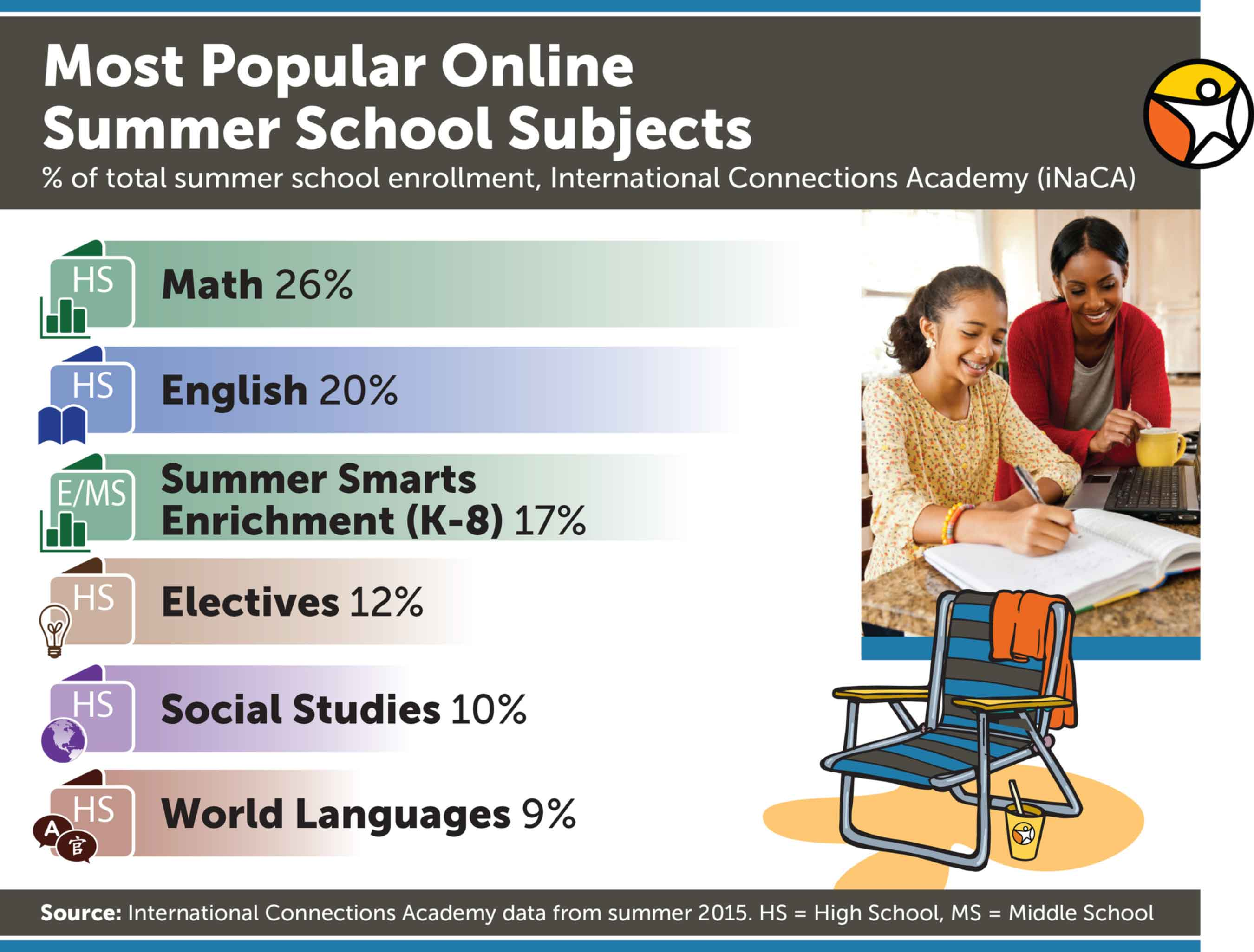 Most Popular Online Summer School Subjects