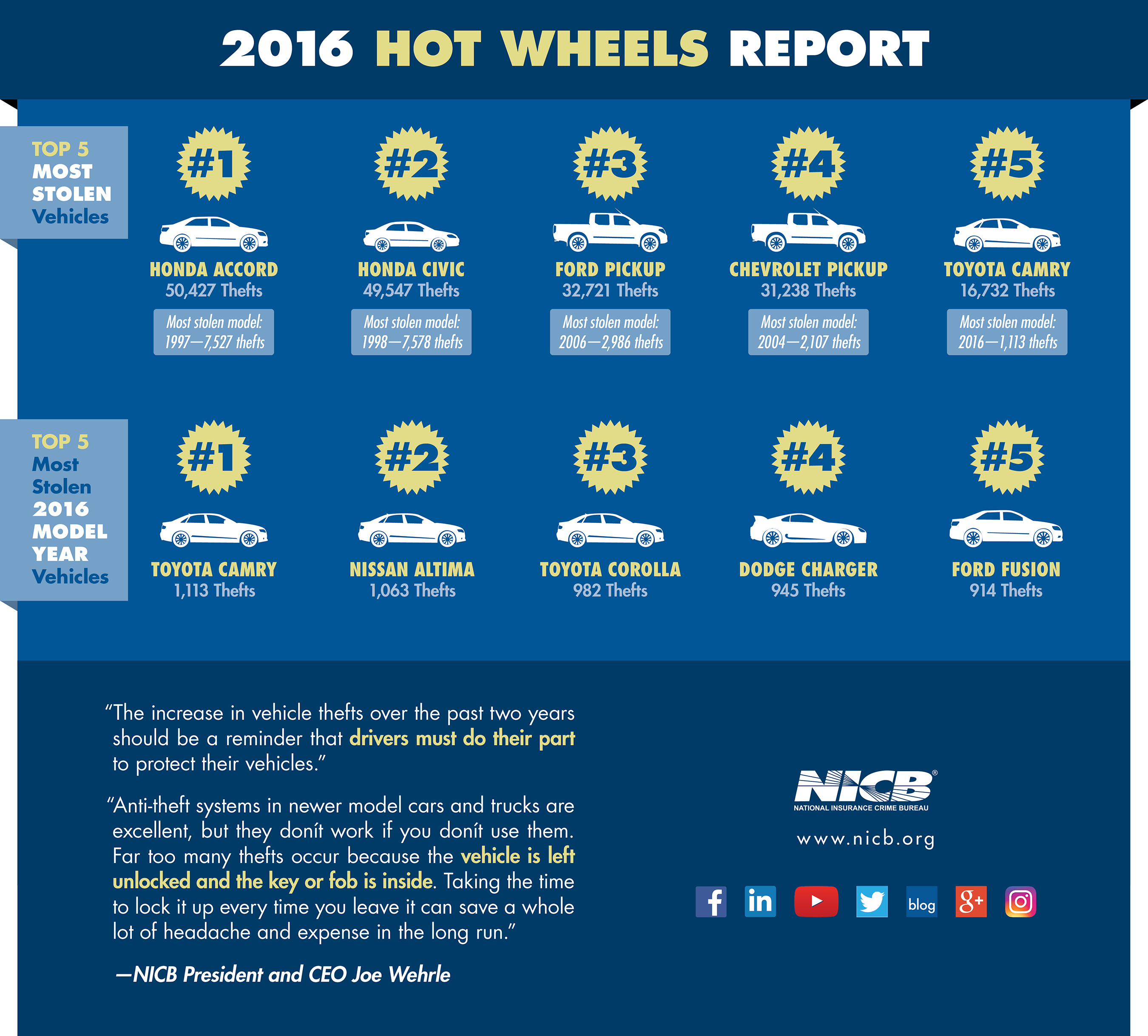A snapshot of America's most-stolen vehicles in 2016