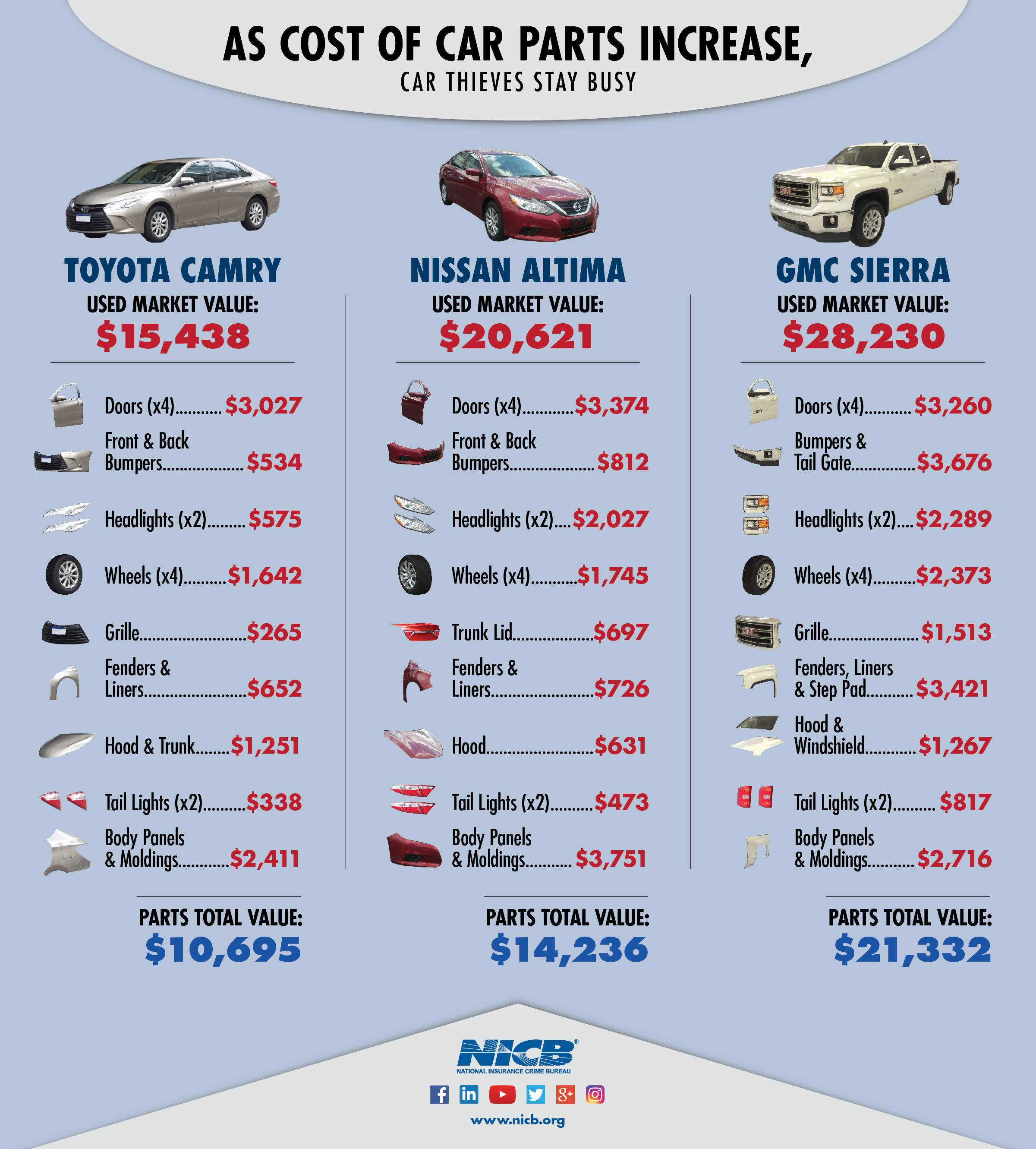 Car parts rising costs infographic