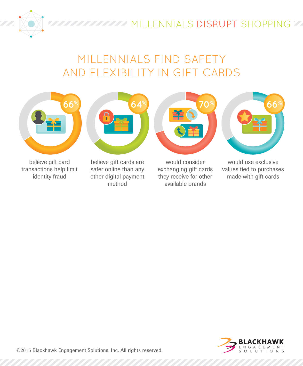 Millennials Find Safety and Flexibility In Gift Cards