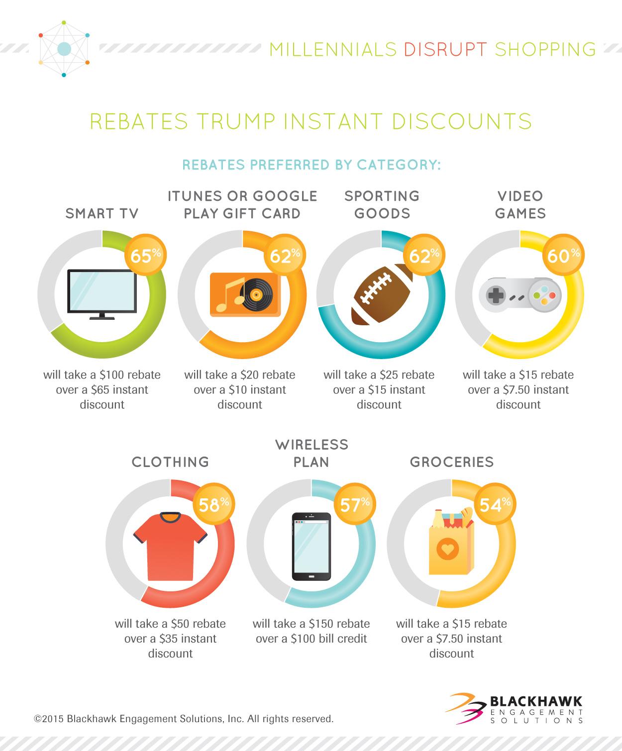 Rebates are preferred for different retail segments.