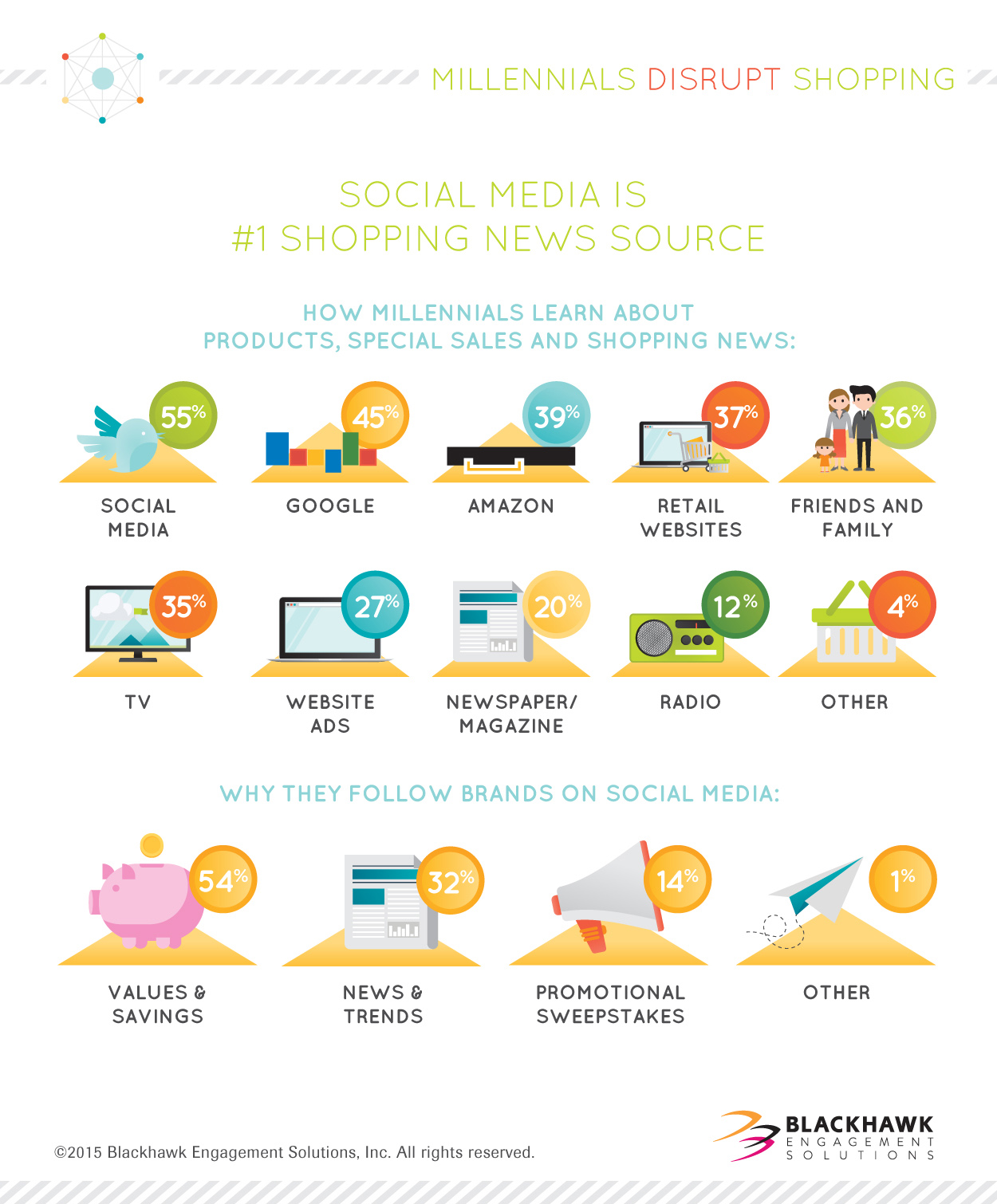 How millennials learn about products, special sales and shopping news varies.
