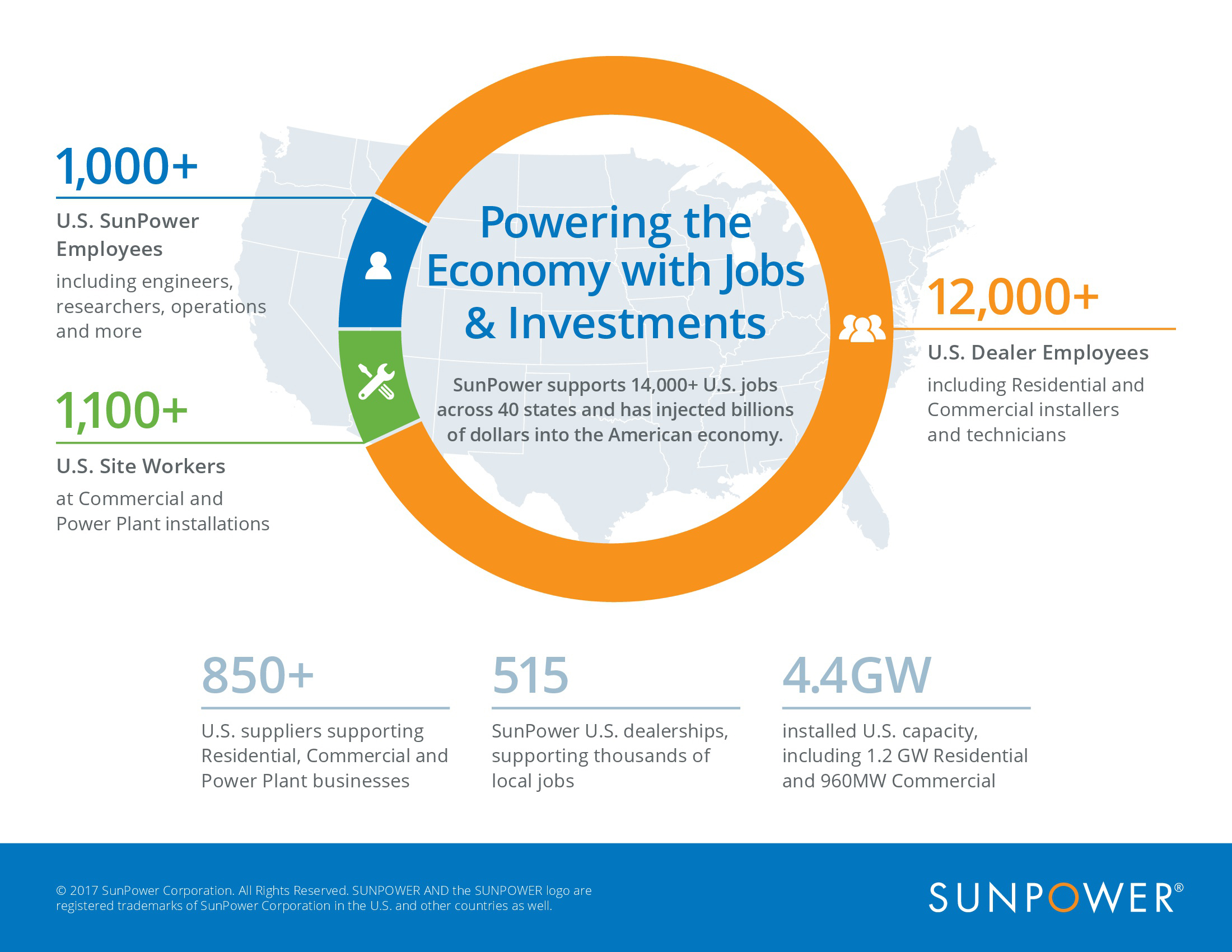 SunPower supports 14,000+ U.S. jobs across 40 states and has injected billions of dollars into the economy.