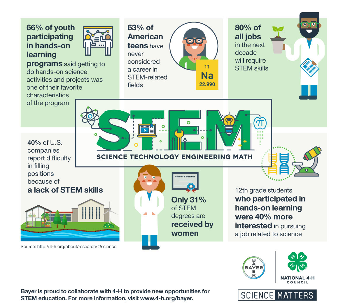 Through Science Matters, Bayer and 4-H will provide new opportunities for STEM education.