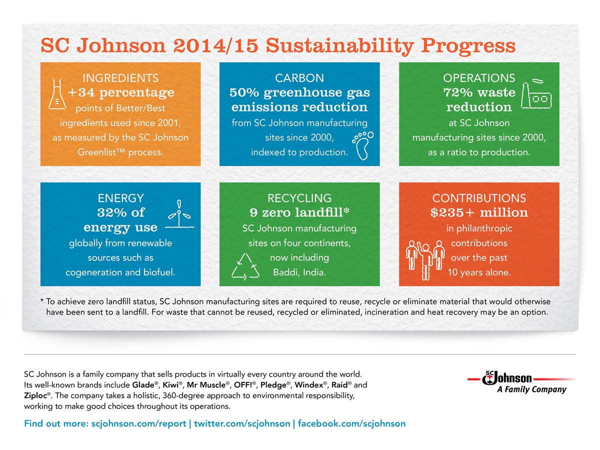 An overview of SC Johnson's progress on sustainability objectives, including continuously improving ingredient choices and reducing greenhouse gas emissions.