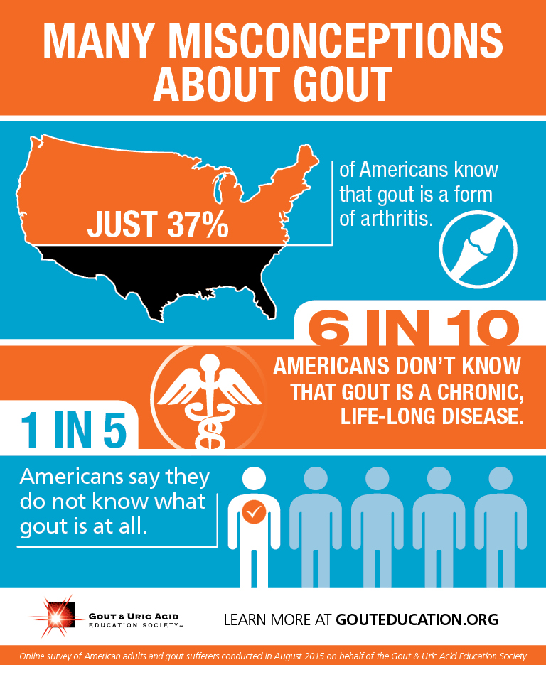 Despite the growing incidence of gout and its severity, most Americans know little or nothing about the debilitating disease.