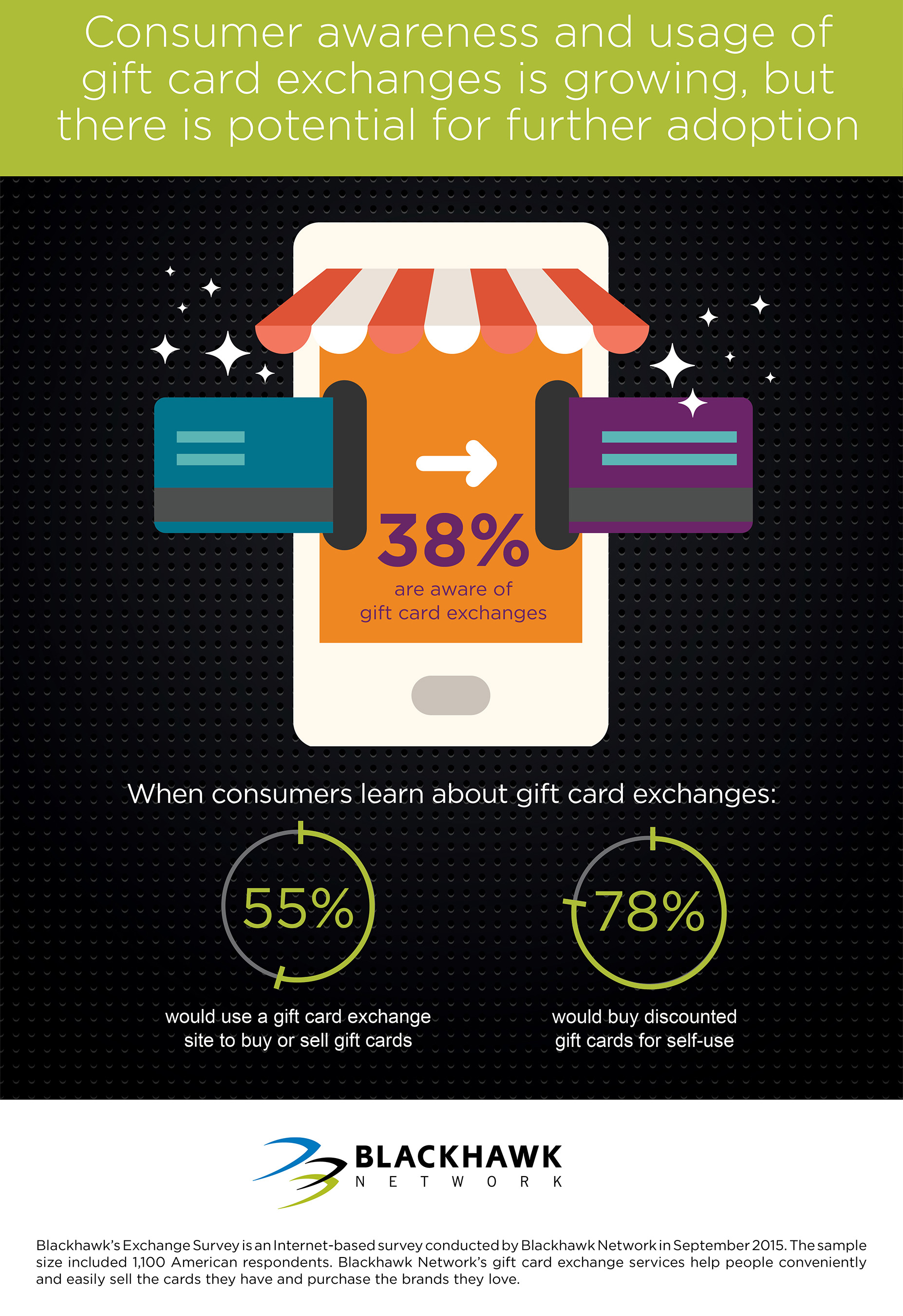 Consumer awareness and usage of gift card exchanges is growing, but there is potential for further adoption