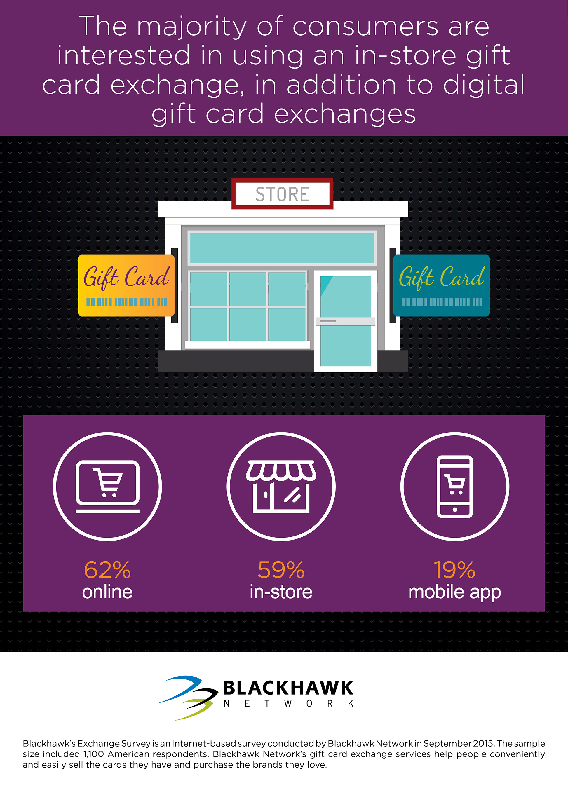 The majority of consumers are interested in using an in-store gift card exchange, in addition to digital gift card exchanges