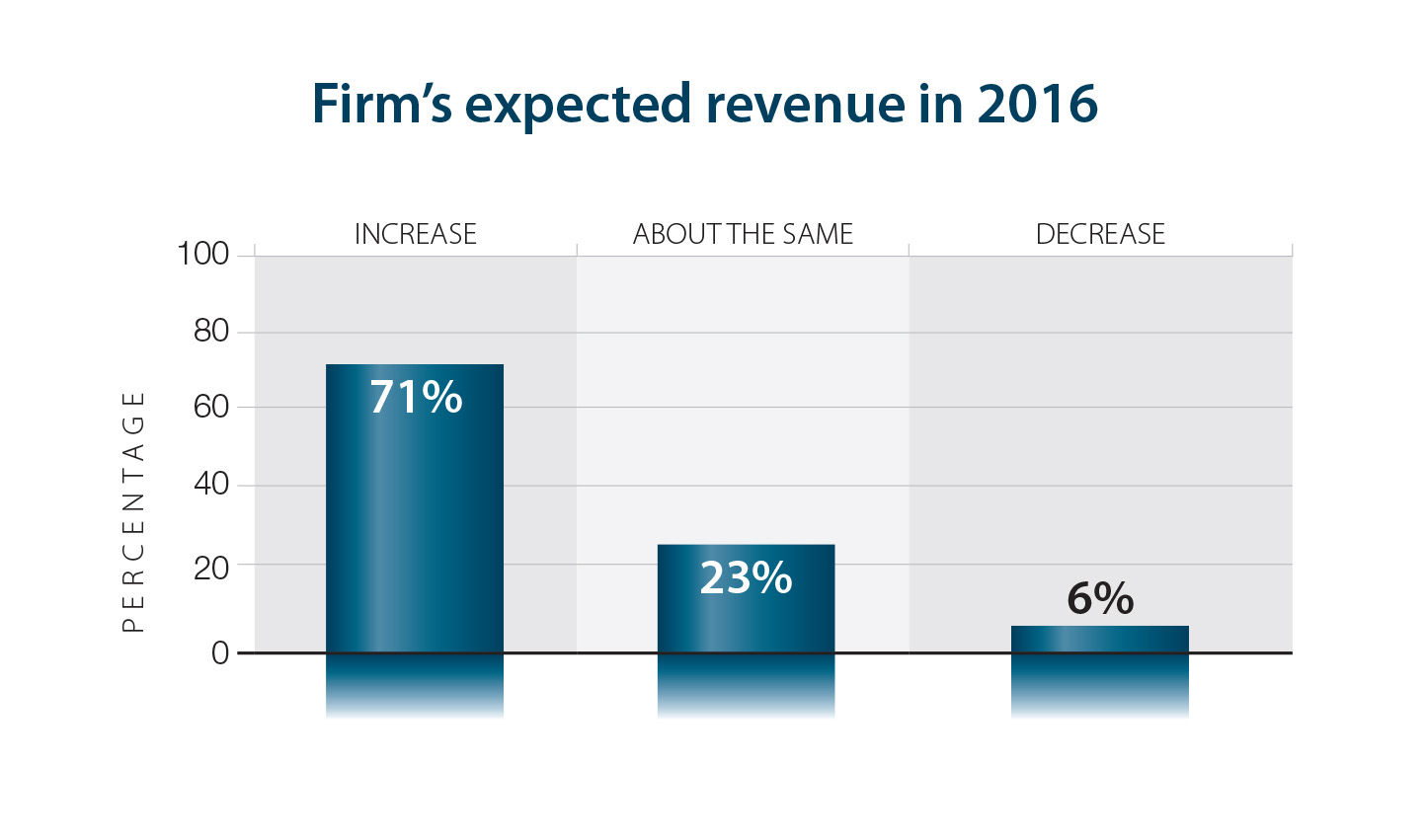 71% of CEOs expect increased revenue in 2016