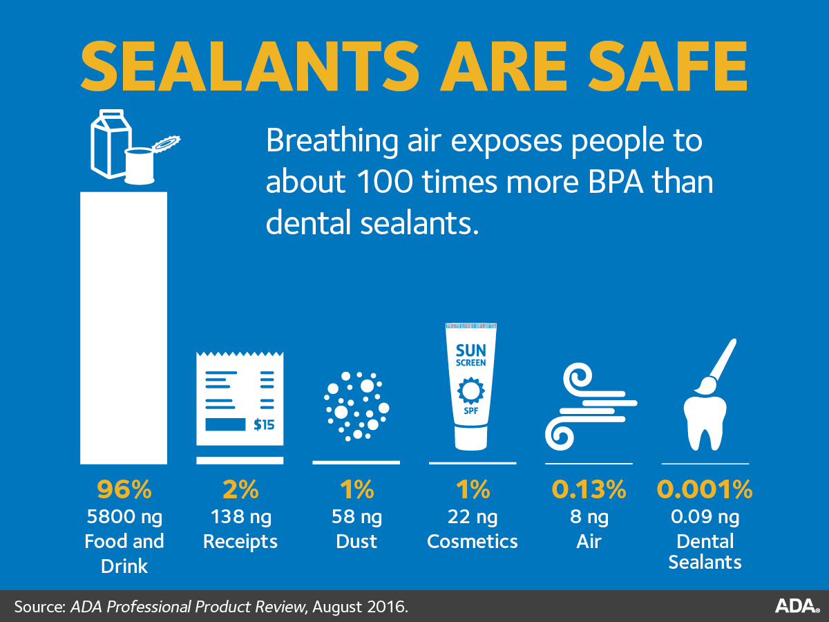 Sealants Are Safe
