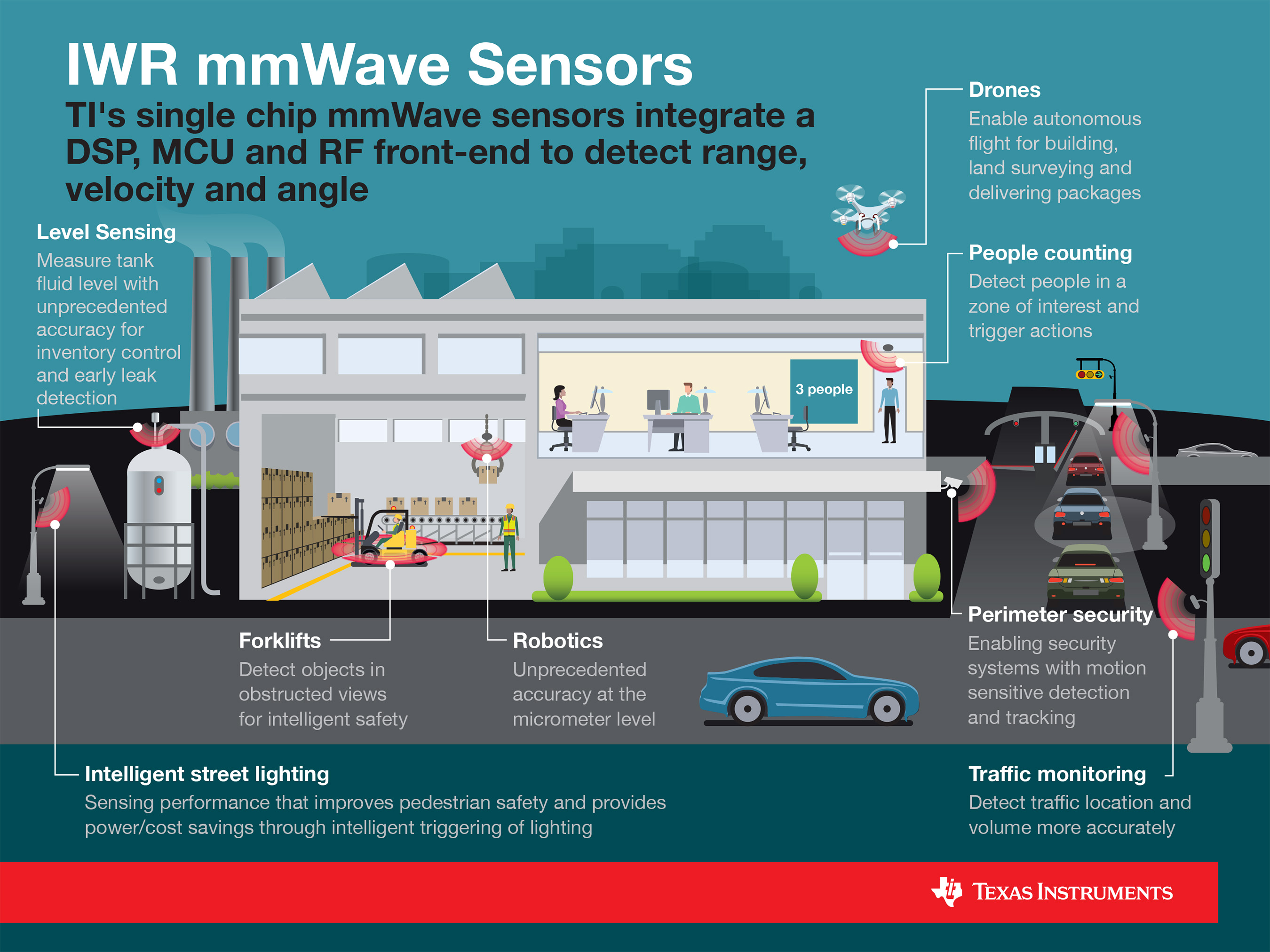 TI's IWR1x single-chip mmWave sensor family detects range, velocity and angle of objects in multiple markets in the industrial space.
