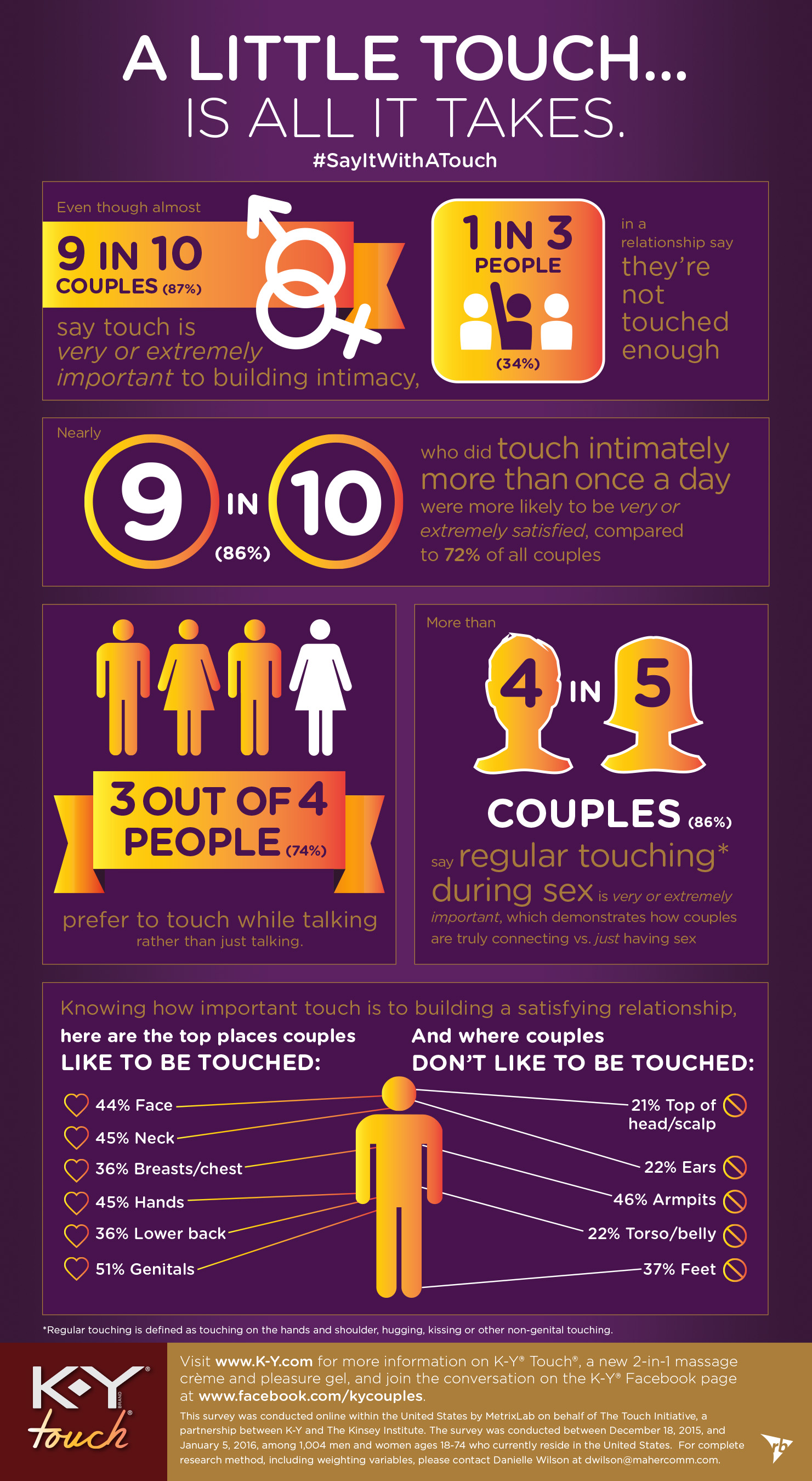 The Touch Initiative national survey from K-Y and The Kinsey Institute reveals the power of touch and how it impacts couples' connectivity.