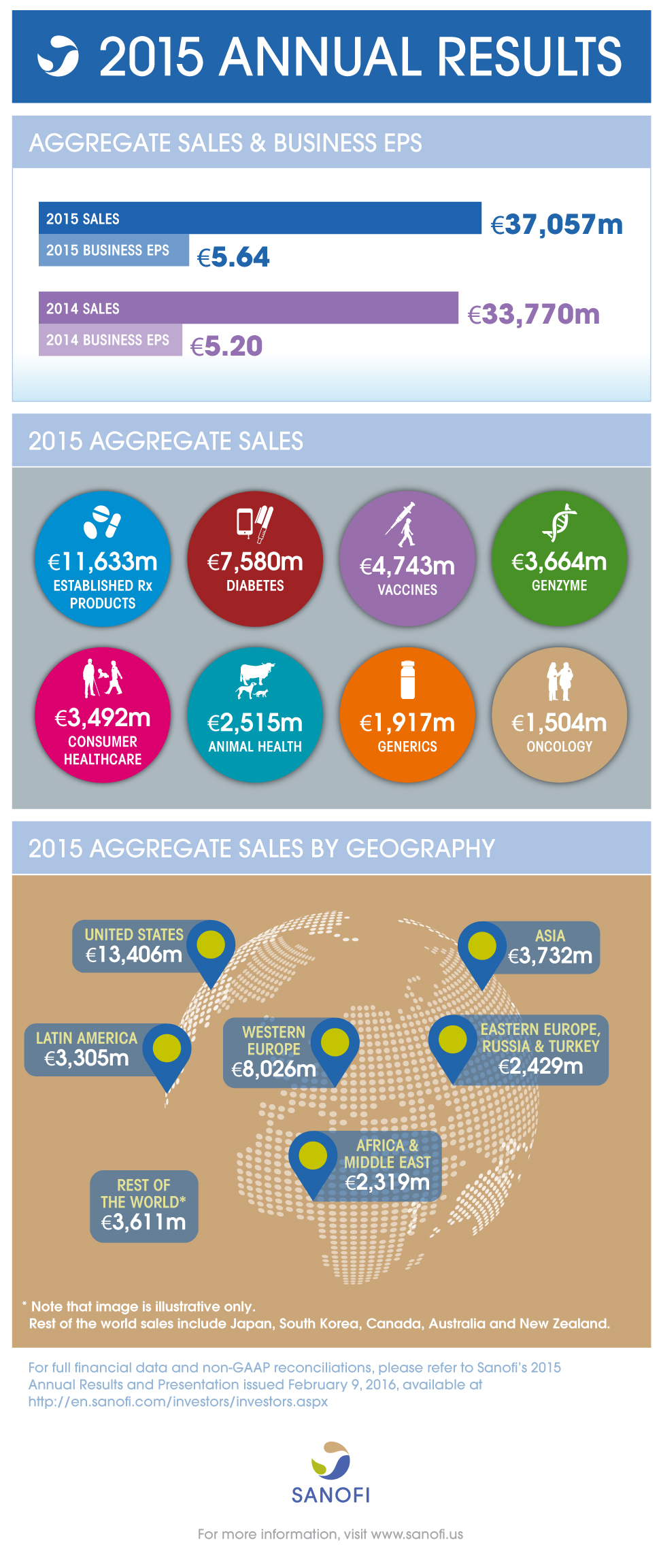 Sanofi 2015 Annual Results Infographic