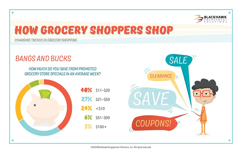 How much do you save from promoted grocery store specials in an average week?