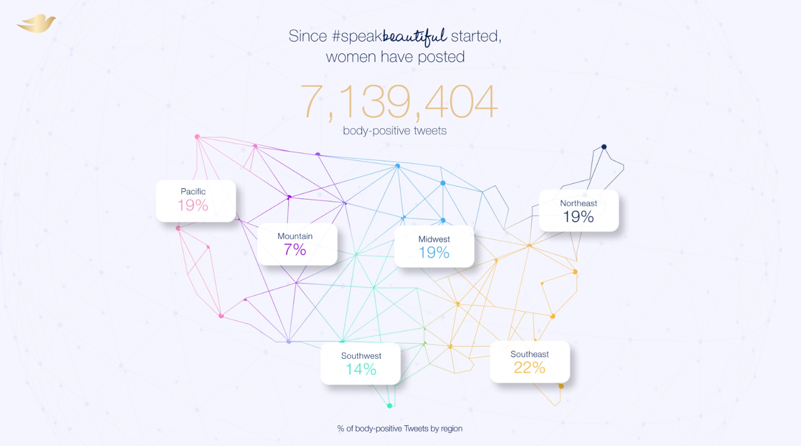 Dove and Twitter launch new technology, the #SpeakBeautiful Effect, that will analyze users' tweets to help them understand the impact of their online words