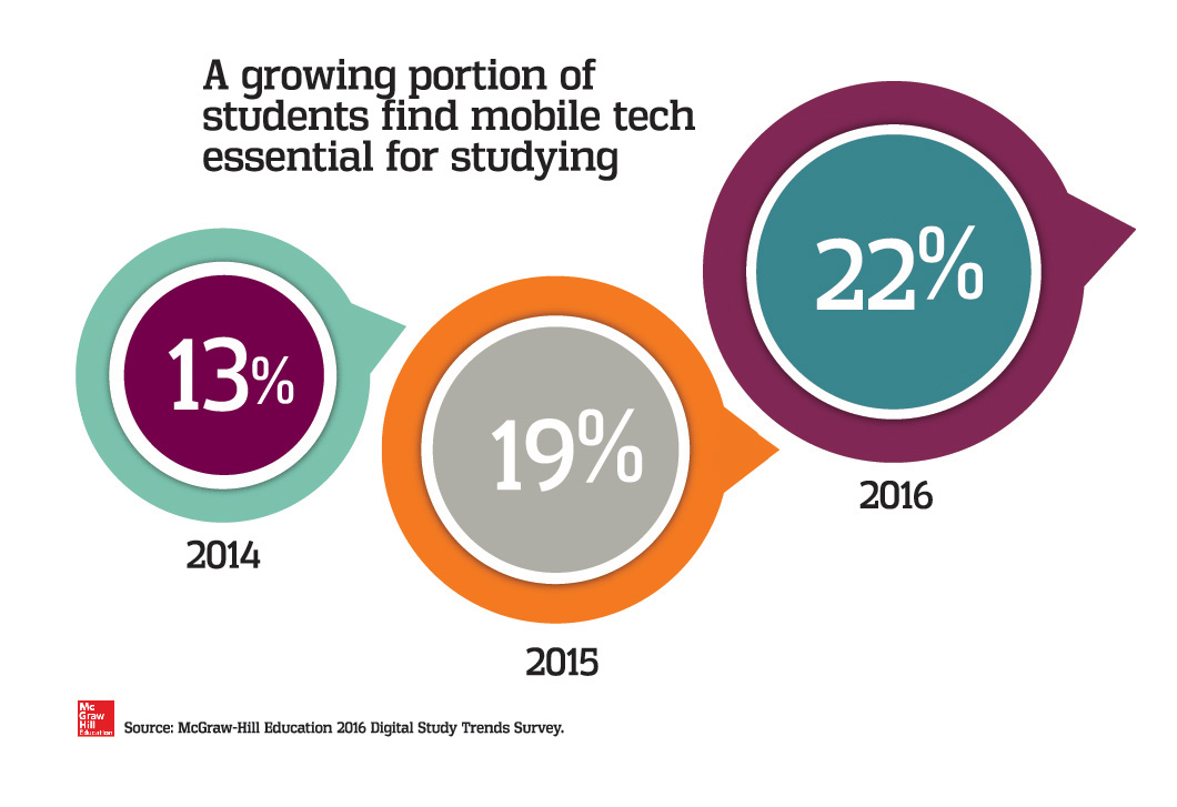 A steadily growing portion of students find mobile technology essential for studying.