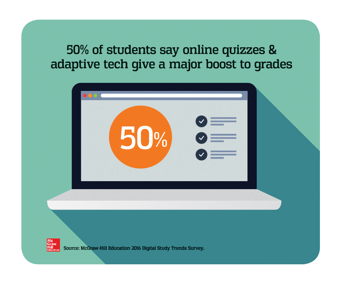 Half of students agree that adaptive tools and online quizzes can lead to better grades.