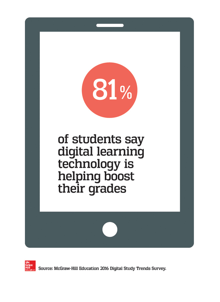 Most students say digital learning technology has a positive impact on grades.