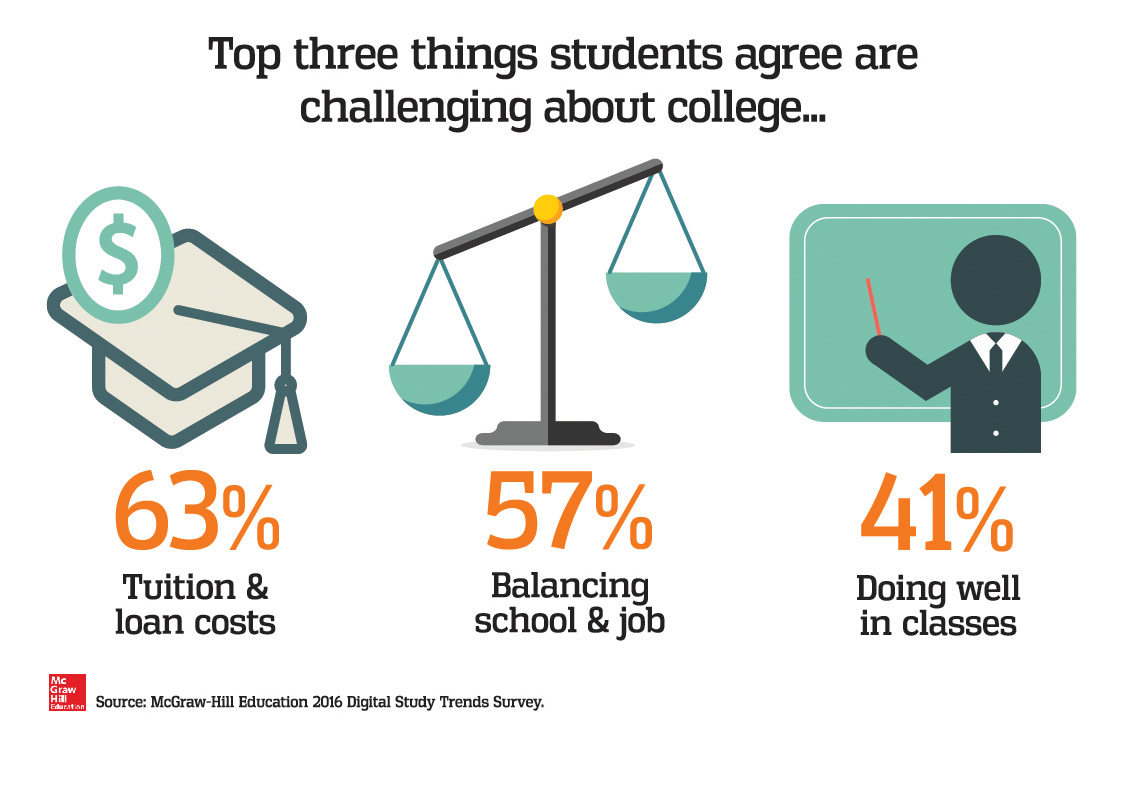 Students report managing finances, balancing jobs, and getting grades as key challenges in college.