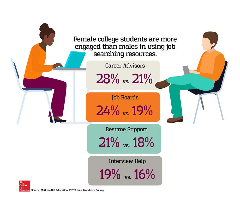 Female college students are more engaged in the job search than males.