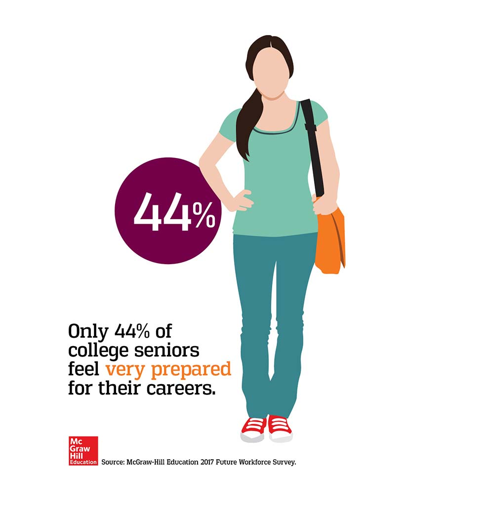 Only 44% of college seniors feel very prepared for their careers.