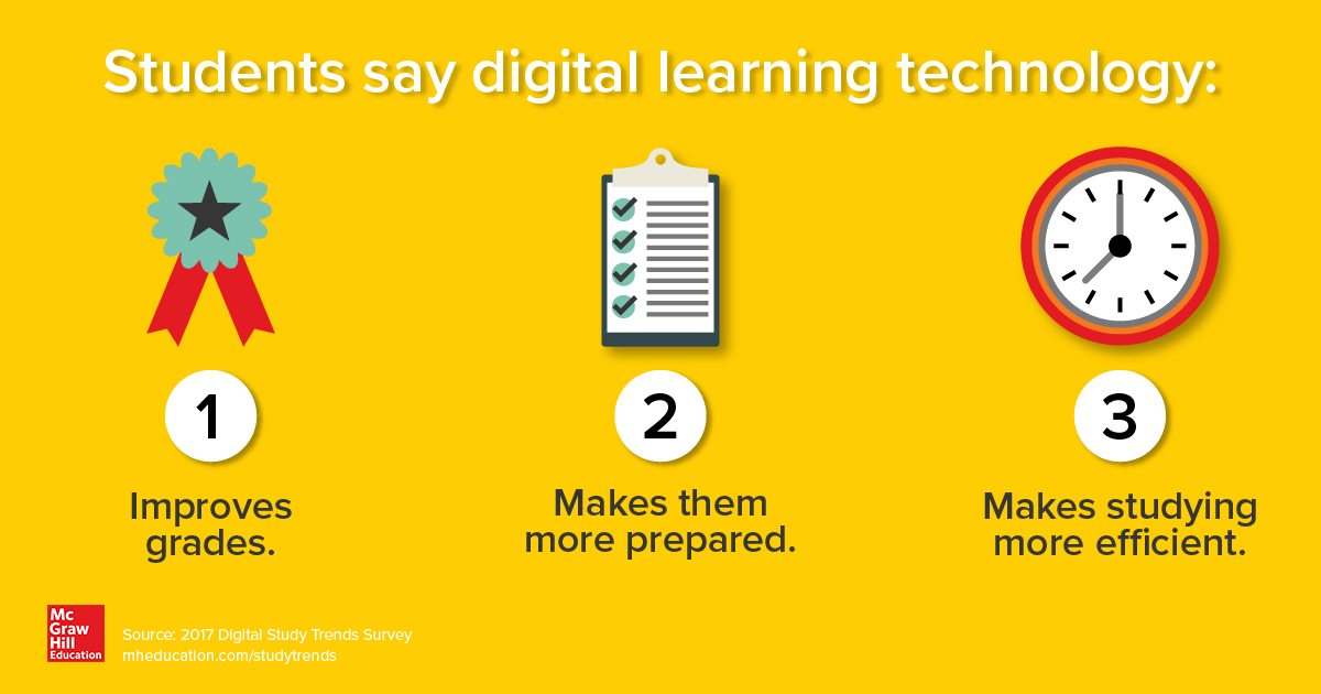 Students say tech boosts grades, improves preparedness, and makes them study more efficiently.
