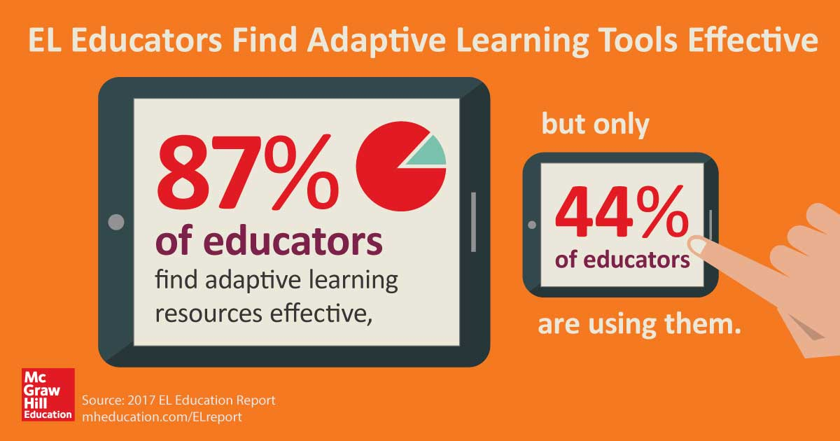 87% of educators find adaptive learning resources effective for EL instruction, but only 44% of educators are using them