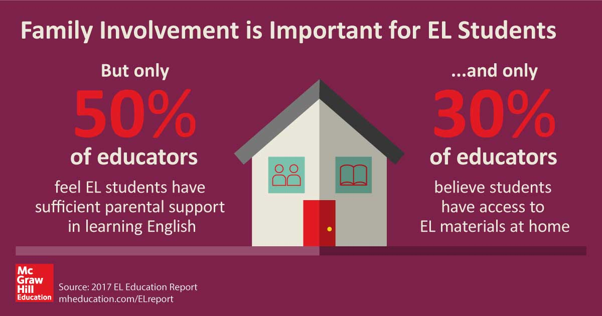 Family involvement is extremely important for EL students, but only 50% of educators feel EL students have sufficient parental support in learning English