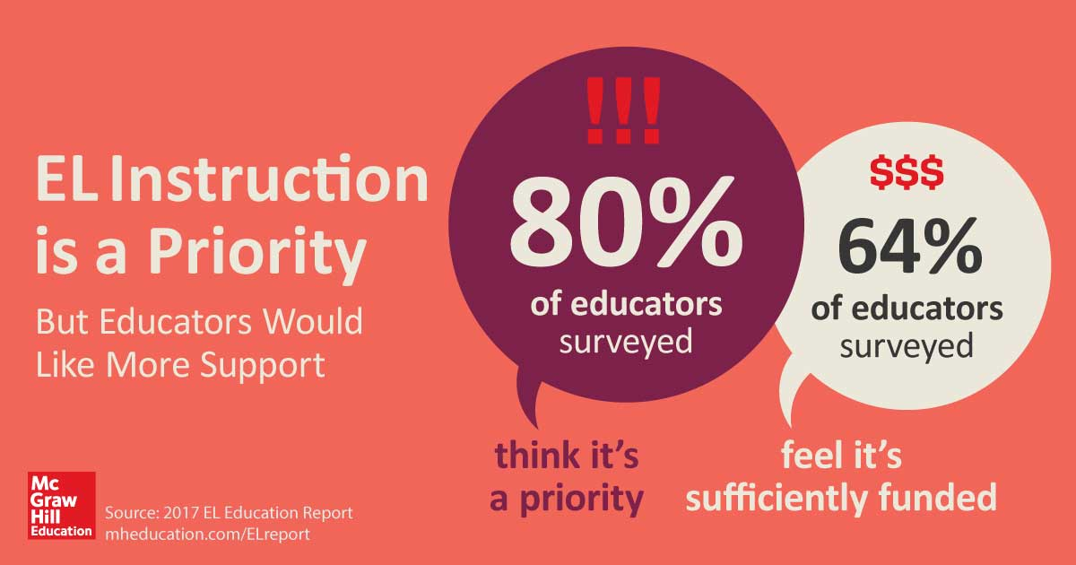 80% of educators surveyed think EL instruction is a priority for their district, but educators would like more support