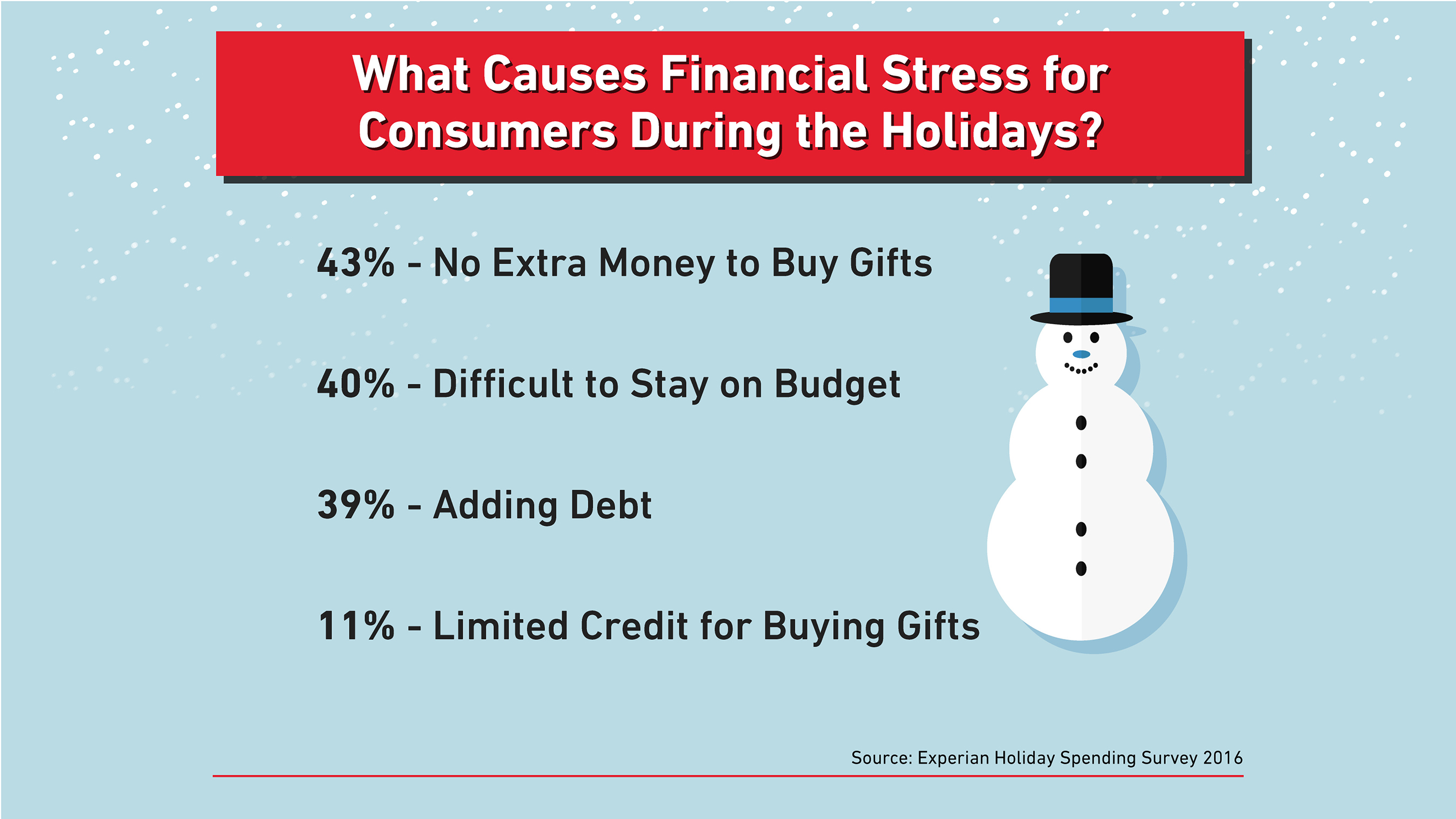 Holiday spending has many consumers saying bah humbug