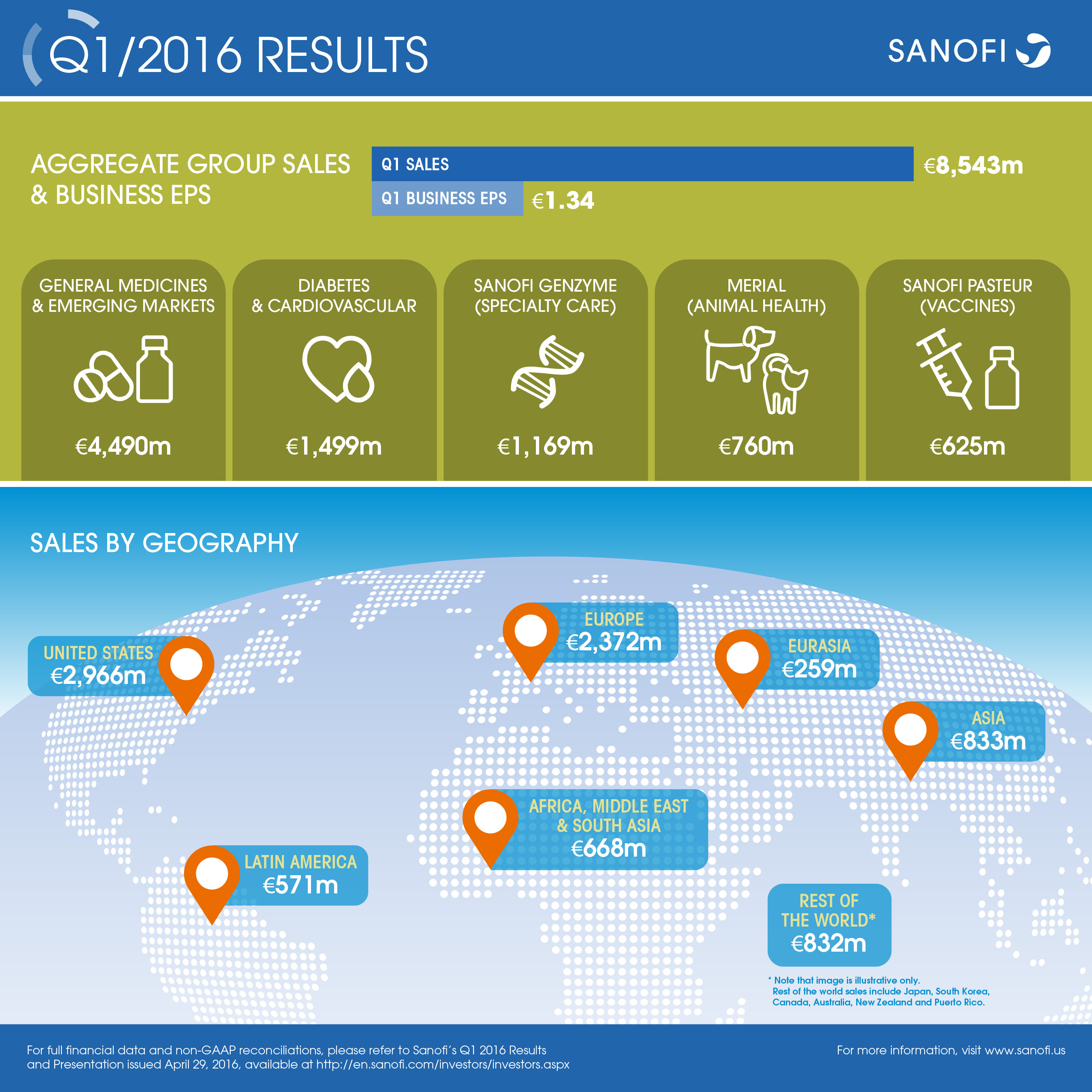Sanofi Q1 2016 Earnings Results Infographic
