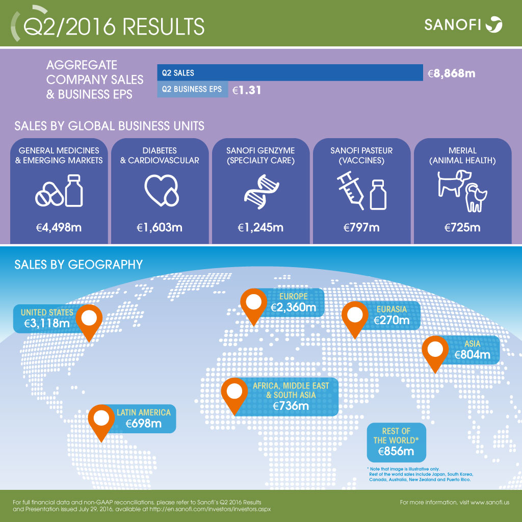Sanofi Q2 2016 Earnings Results Infographic